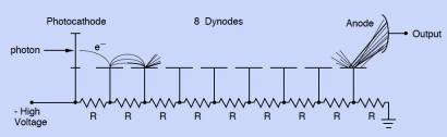 principe_polarisation_photomultiplicateur