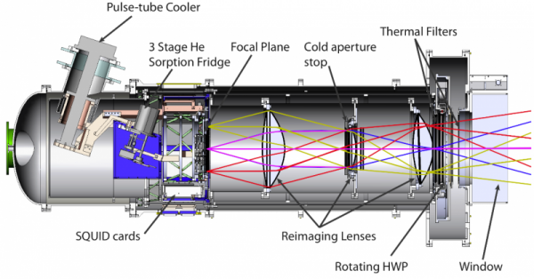 Design of the receiver (Credit: UC Berkeley).